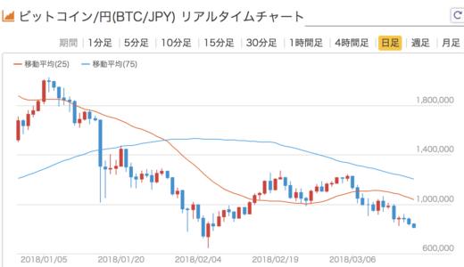 仮想通貨の長期保有前提で、目先の金額が下落中の場合「チャートを見ない・気にしない」のが一番!
