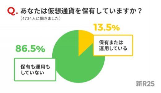 仮想通貨保有率13.5%は高い!? R25世代に絞った調査