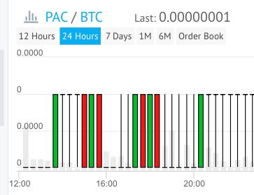 PACコインの大部分を売却。マイナーコインは臆病な私には向いていなかった。