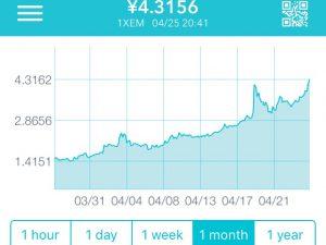 仮想通貨はあくまで長期ホールド!瞬間的な上昇・下降も長期チャートで見れば大したことない!