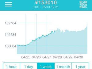 仮想通貨爆上げウィーク到来!2017年4月末の主要12通貨価格推移を一気に比較