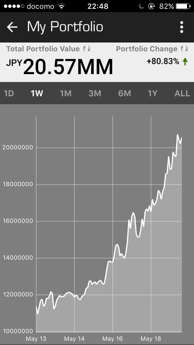 【比較】iPhoneで仮想通貨の時価総額・ポートフォリオをチェックするアプリ(Blockfolio・Coinfolio・CoinCap)