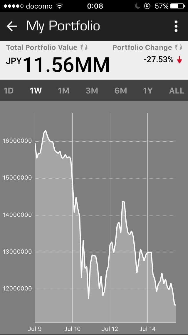 【2017/7/9〜7/15】遂にビットコイン下落により、BTCを安く手に入れるチャンスか?