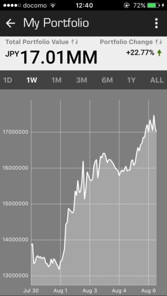 【2017/7/30〜8/6】ビットコインが分裂して数日で、最高値を更新!再び高騰傾向がやってくるか?