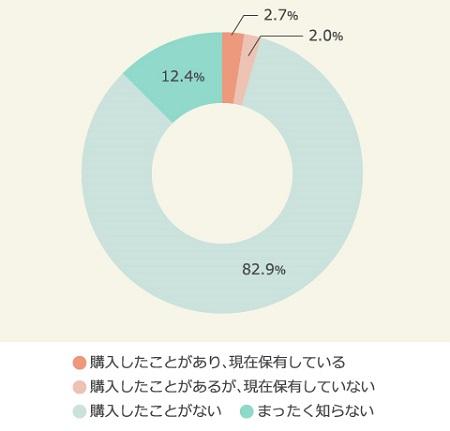2017年10月ビットコインに関する調査/購入経験者4.7%という数字をどう読むか?