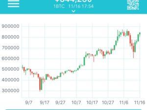 Coincheckスマホアプリが貸仮想通貨サービスの「振替」機能を実装!そして14日なら承認されやすい
