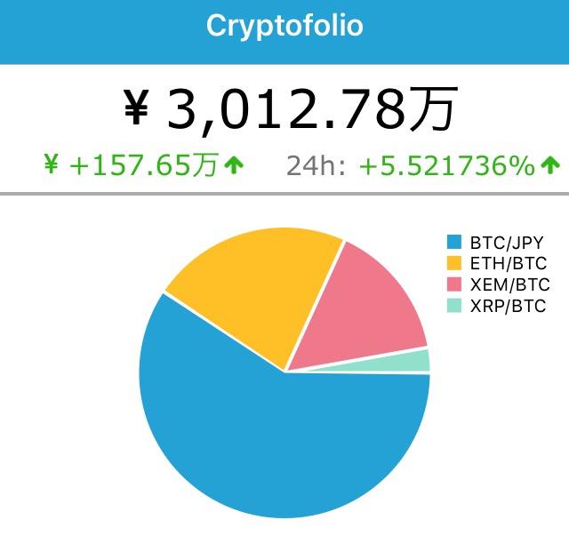 【悲報】仮想通貨の保有額が3,000万円を突破!(1ヶ月前に利確していなければ、の話…)