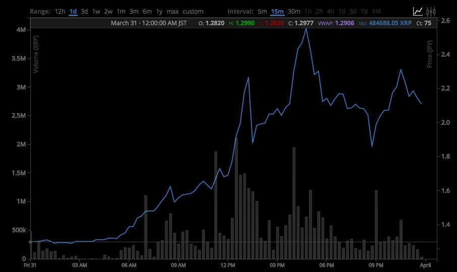 モナコイン暴騰で思い出す、「XRPが1日で倍になった」3月31日の出来事
