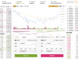 【人気】海外の仮想通貨取引所「BINANCE」とは?日本語対応でコイン種類も多く、手数料も格安!