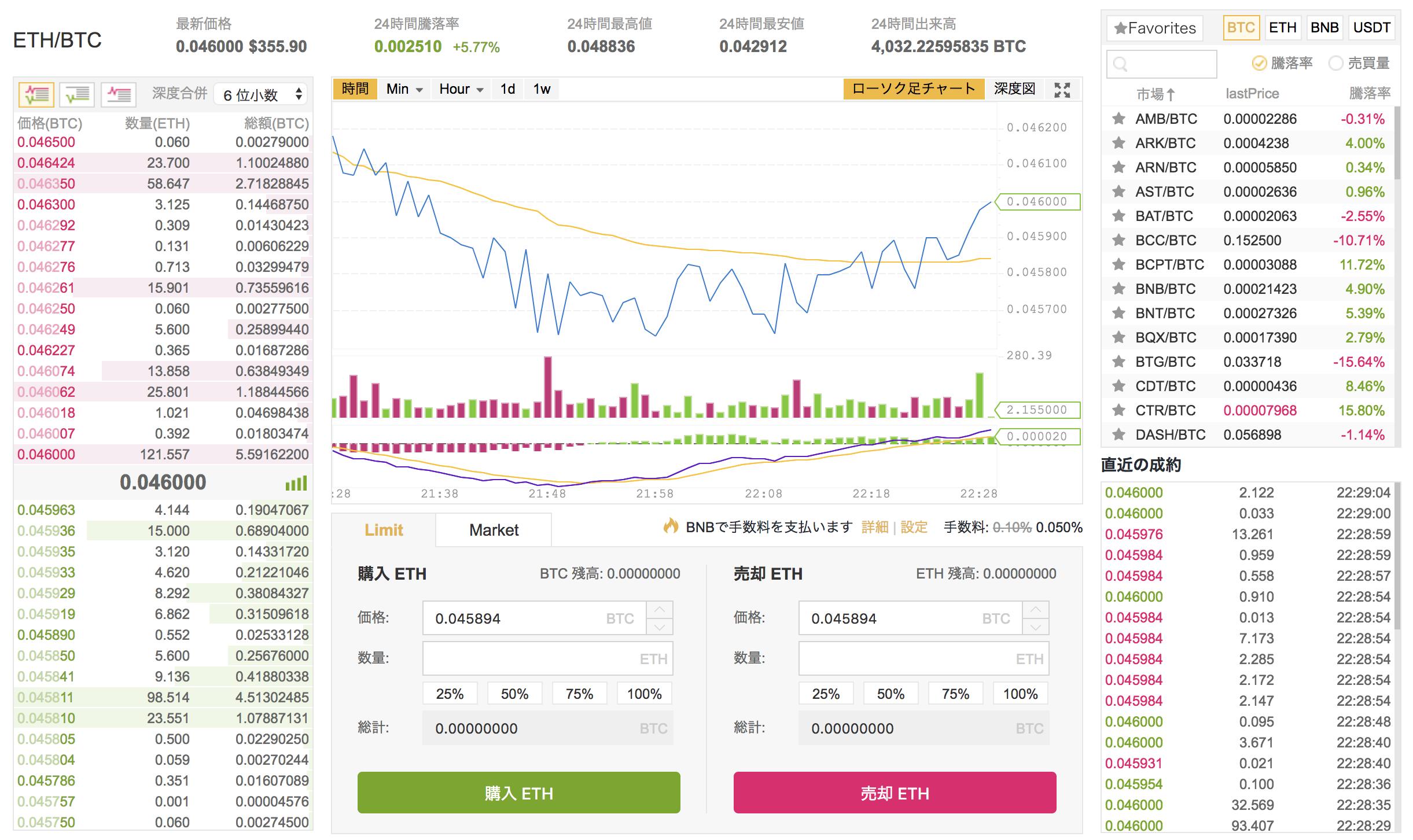 海外の仮想通貨取引所「BINANCE」アカウント登録手順。日本語対応でコイン種類も多く、手数料も格安!