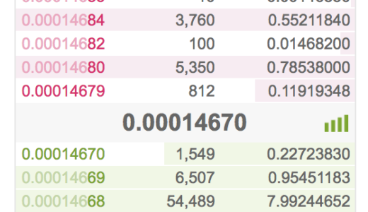 XRPはCoincheckよりもBinanceで買うのがお得!そしてバイナンスの使いやすさにビックリ