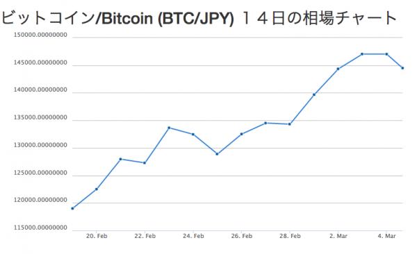 【仮想通貨推移】ビットコイン15万円・イーサリアム2千円・NEM1円を突破