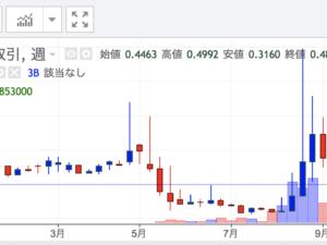 【長期投資】Zaifトークンが0.4円代なので10万枚購入してみた(棚ボタ狙い)