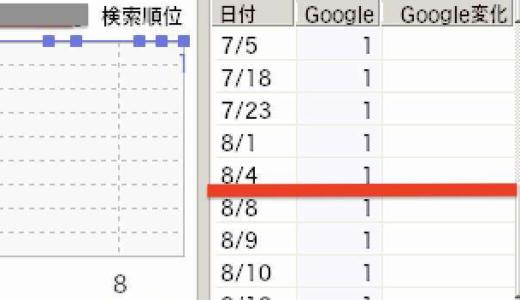 ブログSSL化から1週間。Google検索結果の推移を徹底検証。