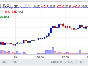 MONA→BTC→ETH→PEPEの順で暴騰。仮想通貨はバブル?いや、始まったばかりでしょ!